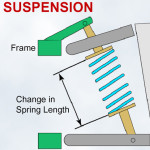 Thumbnail image for Why Are Suspensions So Soft? – Wheel Rate, Motion Ratio and Frequency